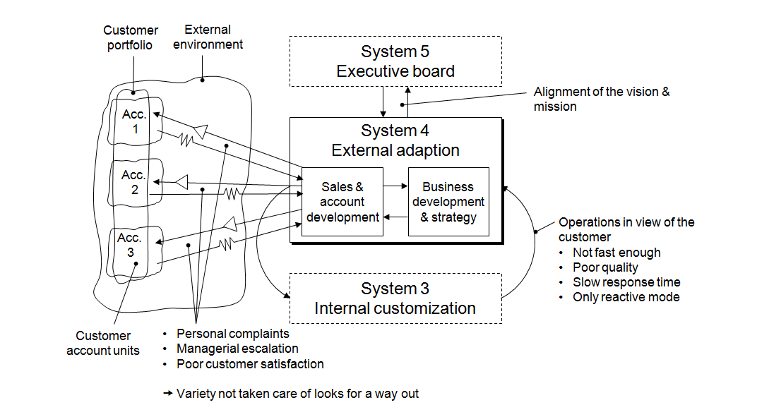 Modelling agile enterprise structures from a Management cybernetic ...